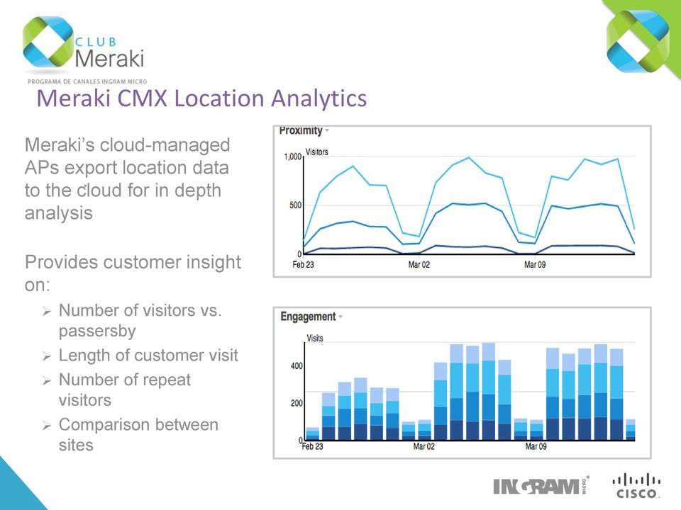 to the cloud for in depth analysis Provides customer insight
