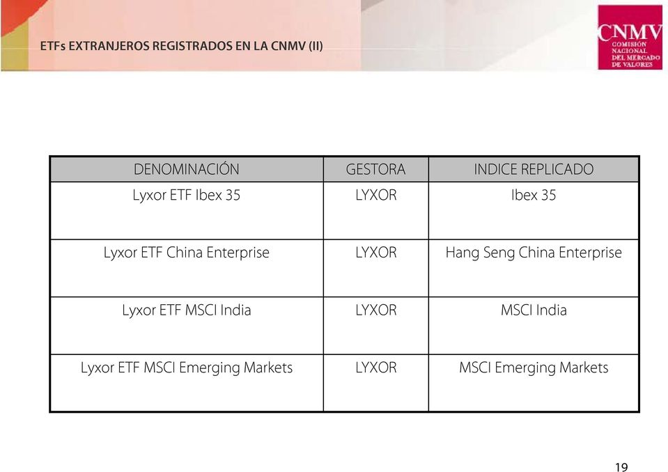 Enterprise LYXOR Hang Seng China Enterprise Lyxor ETF MSCI India
