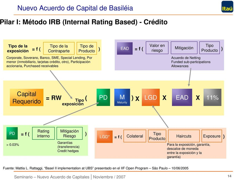 sub-participations Allowances Capital Requerido = RW Tipo ( exposición PD M Maturity ) X LGD X EAD X 11% PD = f ( > 0.