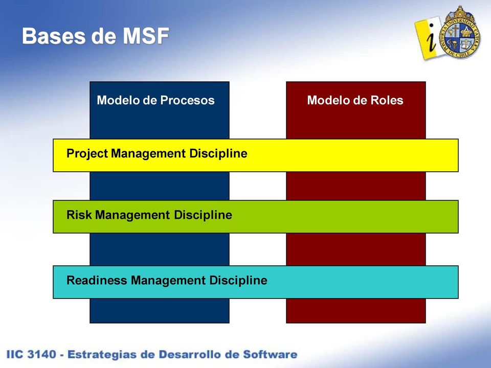 Management Discipline Risk