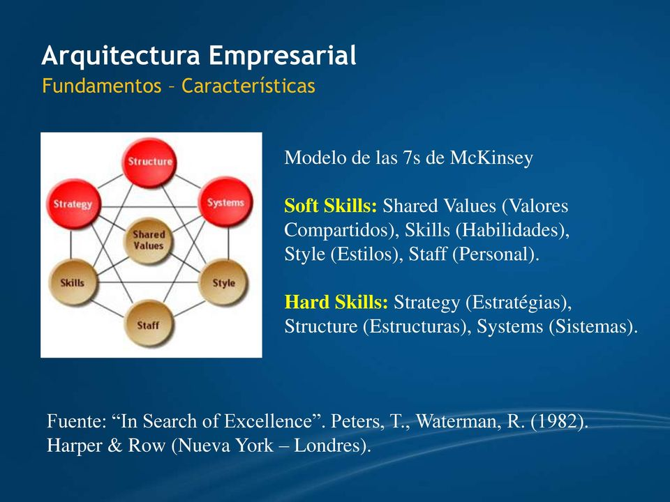 (Personal). Hard Skills: Strategy (Estratégias), Structure (Estructuras), Systems (Sistemas).