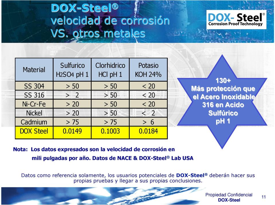 Nickel > 20 > 50 < 2 Cadmium > 75 > 75 > 6 DOX Steel 0.0149 0.1003 0.