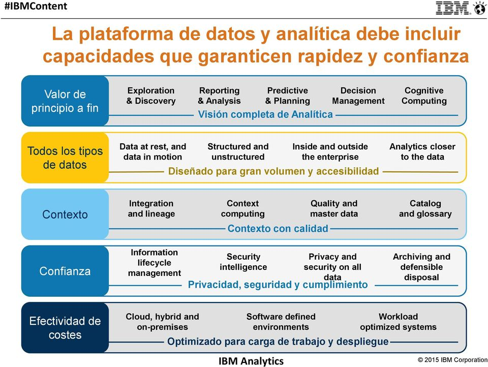 gran volumen y accesibilidad Analytics closer to the data Contexto Integration and lineage Context computing Contexto con calidad Quality and master data Catalog and glossary Confianza Information
