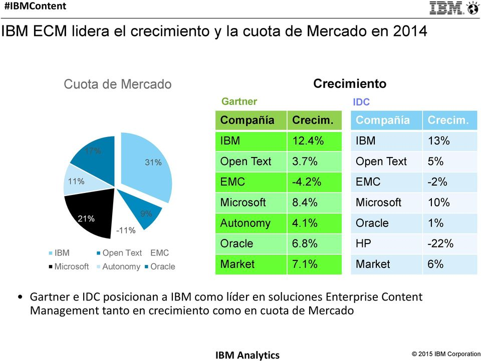 2% EMC -2% 21% 9% -11% IBM Open Text EMC Microsoft Autonomy Oracle Microsoft 8.4% Autonomy 4.1% Oracle 6.8% Market 7.
