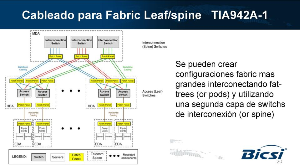 interconectando fattrees (or pods) y utilizando