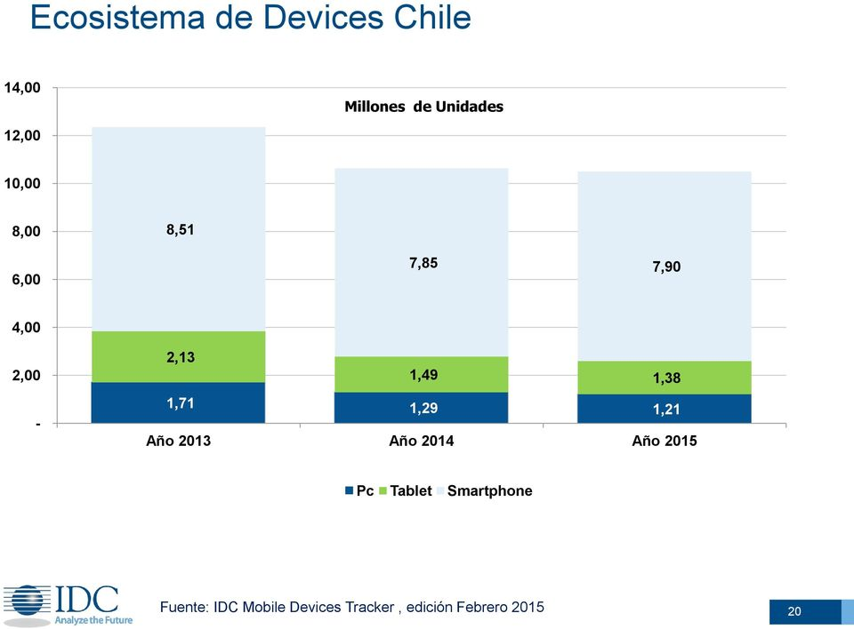 1,38-1,71 1,29 1,21 Año 2013 Año 2014 Año 2015 Pc Tablet