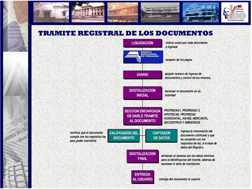 EMBARGOS verificar que el documento cumpla con los requisitos ley para poder inscribirlo CALIFICADOR DEL DOCUMENTO DIGITALIZACION FINAL CAPTADOR DE DATOS ingresa la información del documento