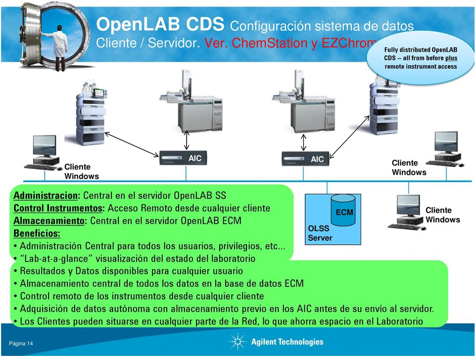 el servidor OpenLAB ECM Beneficios: Administración Central para todos los usuarios, privilegios, etc OLSS Server Lab-at-a-glance visualización del estado del laboratorio Resultados y Datos