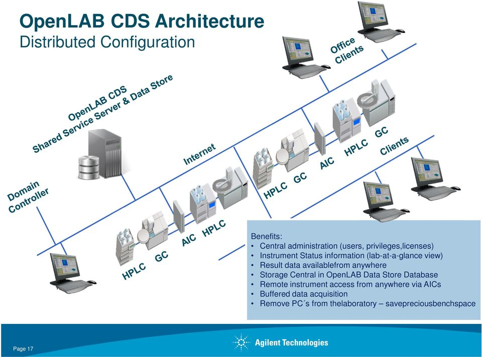 availablefrom anywhere Storage Central in OpenLAB Data Store Database Remote instrument access