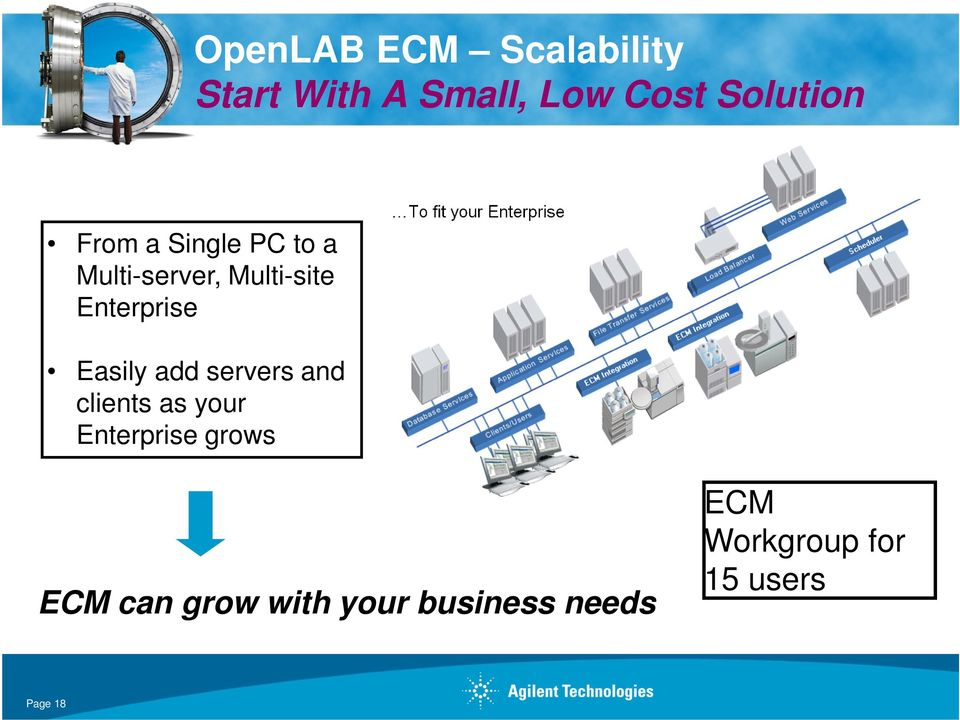 Easily add servers and clients as your Enterprise grows ECM