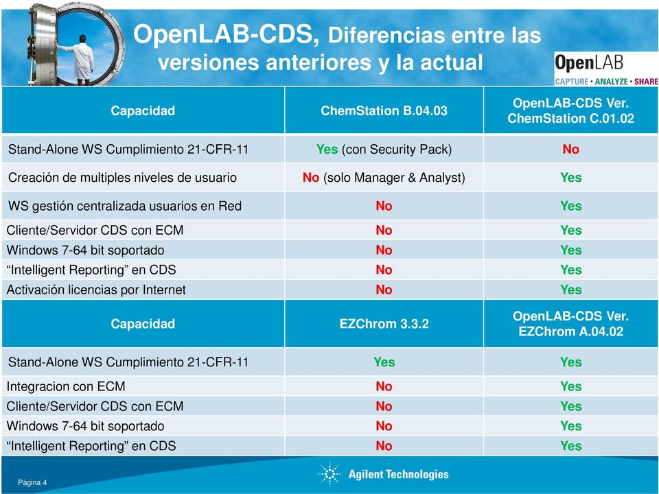 Red No Yes Cliente/Servidor CDS con ECM No Yes Windows 7-64 bit soportado No Yes Intelligent Reporting en CDS No Yes Activación licencias por Internet No Yes Capacidad EZChrom 3.
