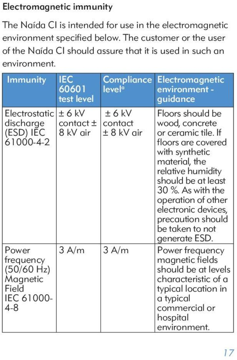 Immunity IEC Compliance Electromagnetic 60601 test level level a environment - guidance Electrostatic discharge (ESD) IEC 61000-4-2 Power frequency (50/60 Hz) Magnetic Field IEC 61000-4-8 ± 6 kv