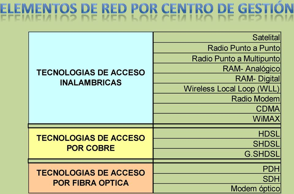 Radio Punto a Multipunto RAM- Analógico RAM- Digital Wireless Local