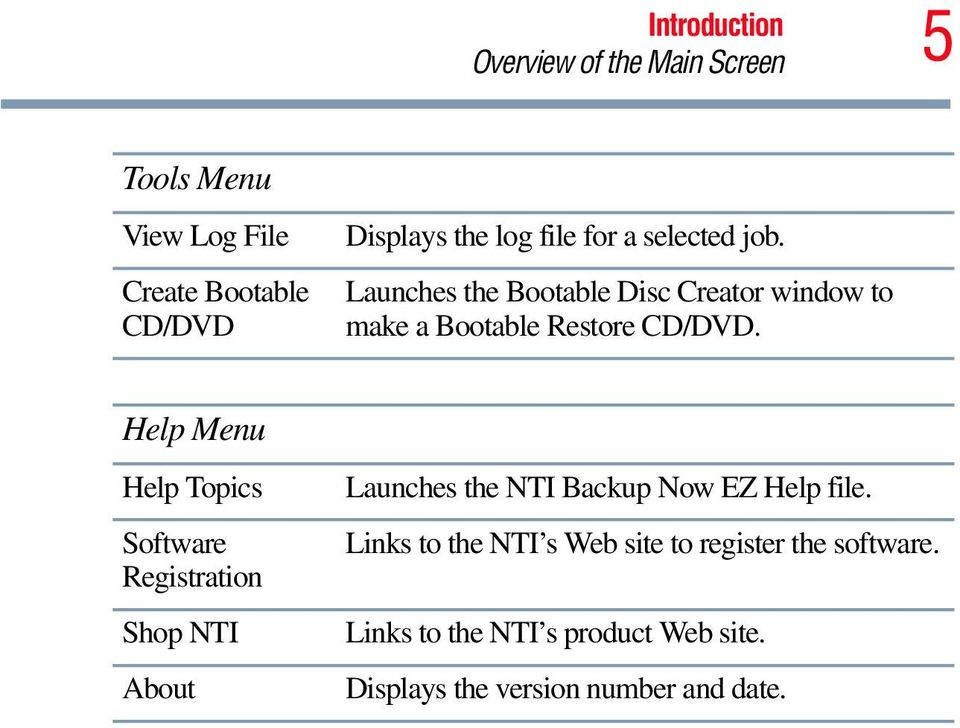 Help Menu Help Topics Software Registration Shop NTI About Launches the NTI Backup Now EZ Help file.