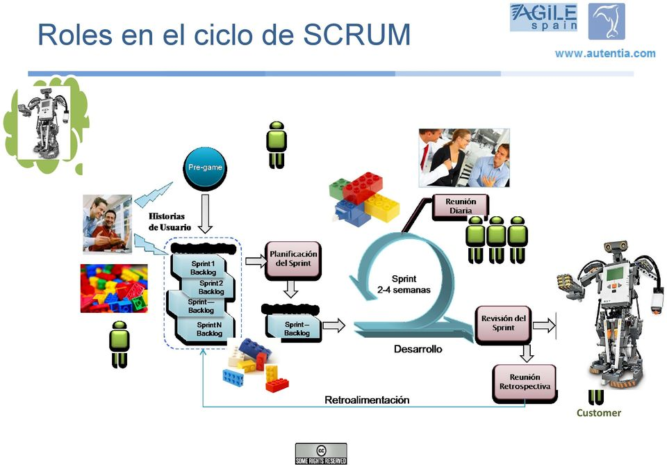Master Scrum Team