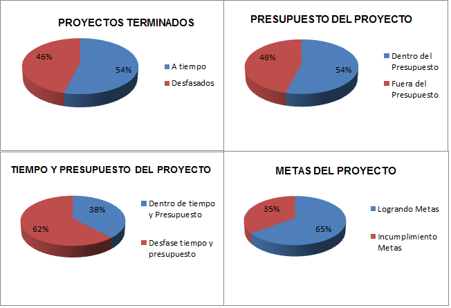 Figura 2. Resultados de los proyectos Tomado de: http://www.pmi.org/~/media/pdf/home/pulse%20of%20the%20profession%20whi te%20 Paper%20-%20FINAL.