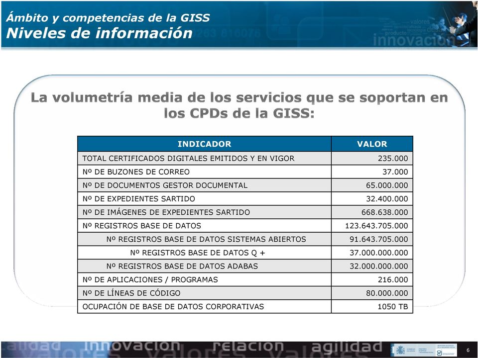000 Nº DE IMÁGENES DE EXPEDIENTES SARTIDO 668.638.000 Nº REGISTROS BASE DE DATOS 123.643.705.000 Nº REGISTROS BASE DE DATOS SISTEMAS ABIERTOS 91.643.705.000 Nº REGISTROS BASE DE DATOS Q + 37.