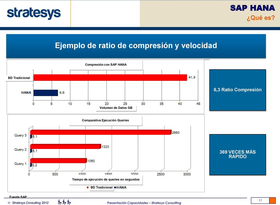 HANA BD Tradicional 6,3 Ratio Compresión Volumen de Datos GB
