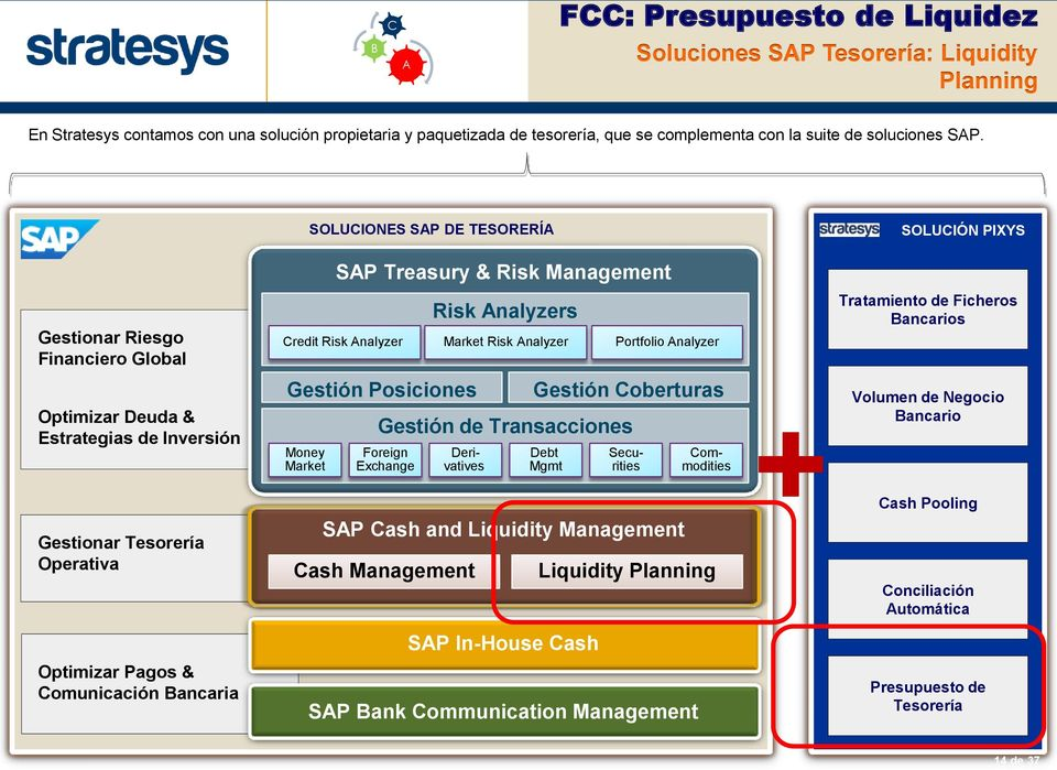 SOLUCIONES SAP DE TESORERÍA SOLUCIÓN PIXYS SAP Treasury & Risk Management Gestionar Riesgo Financiero Global Risk Analyzers Credit Risk Analyzer Market Risk Analyzer Portfolio Analyzer Tratamiento de