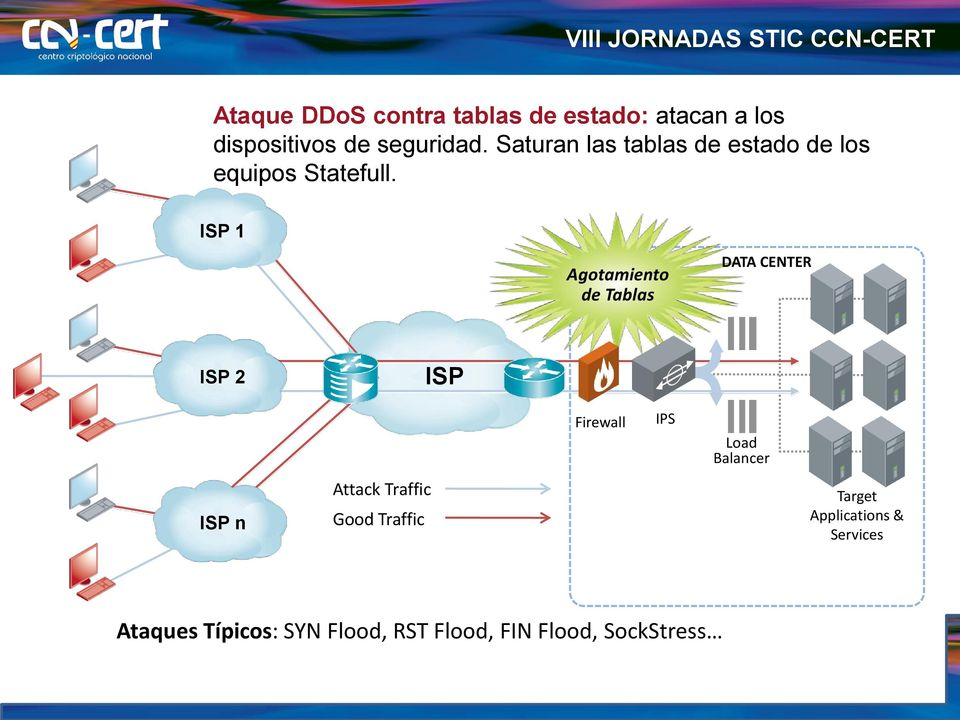 ISP 1 Agotamiento de Tablas DATA CENTER ISP 2 ISP n Attack Traffic Good Traffic ISP