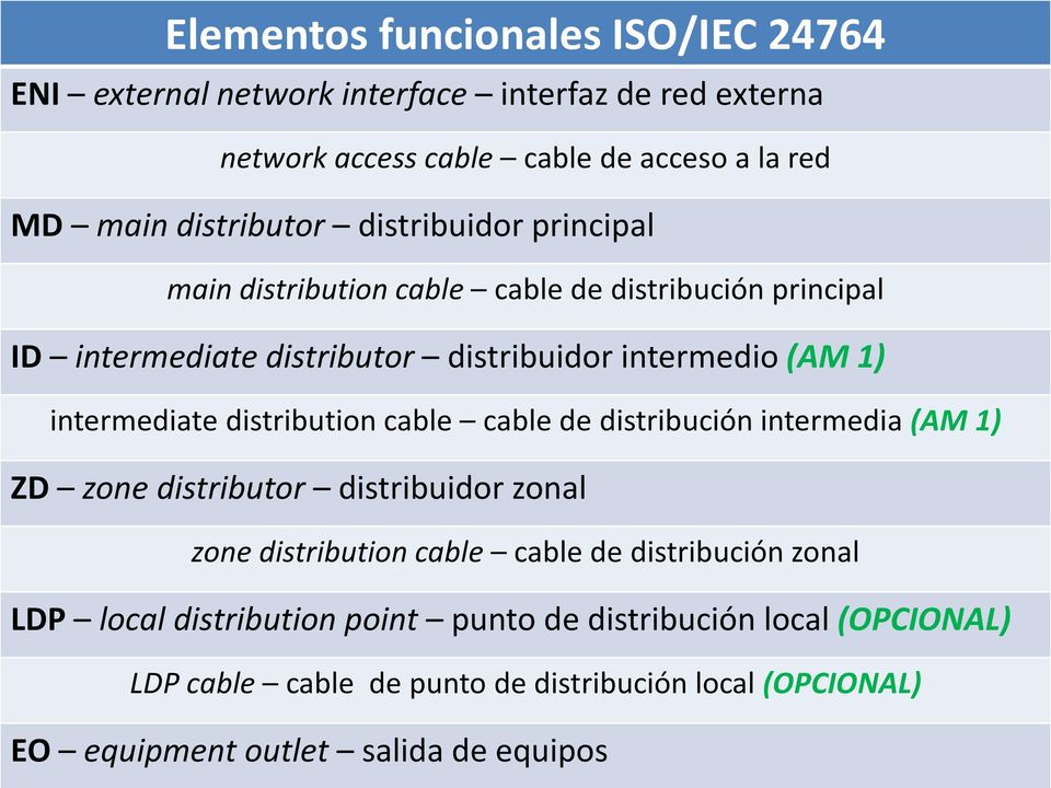 intermediate distribution cable cable de distribución intermedia (AM 1) ZD zone distributor distribuidor zonal zone distribution cable cable de