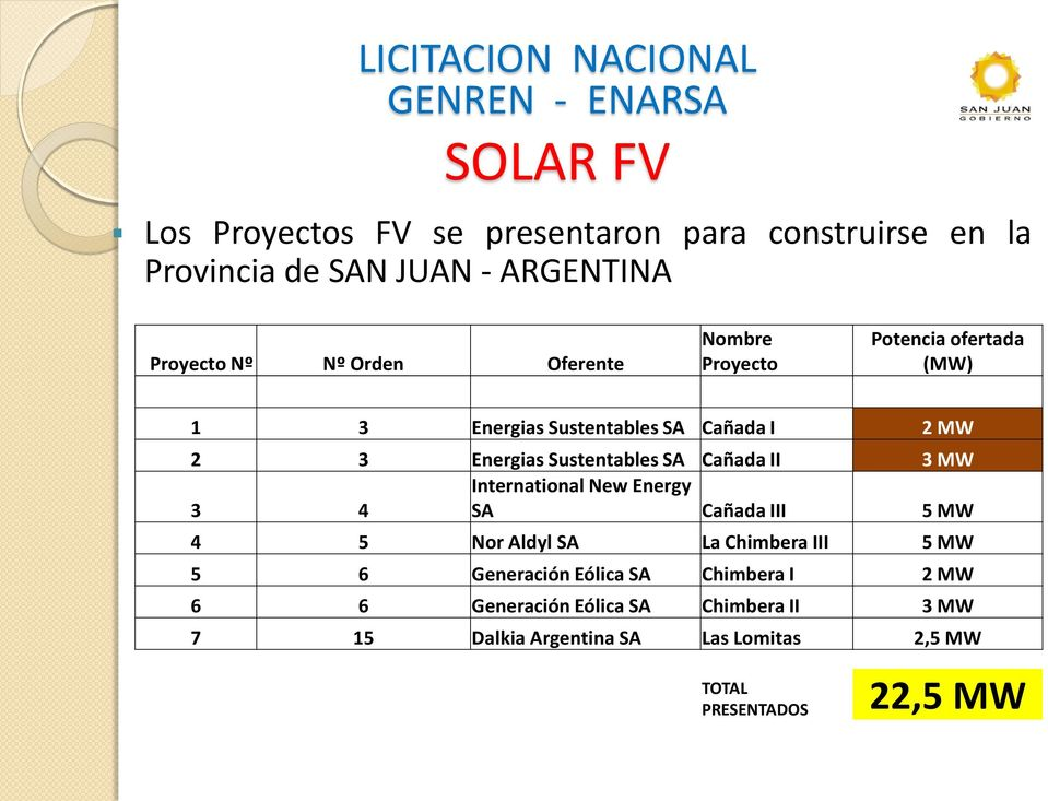 Energias Sustentables SA Cañada II 3 MW International New Energy 3 4 SA Cañada III 5 MW 4 5 Nor Aldyl SA La Chimbera III 5 MW 5 6