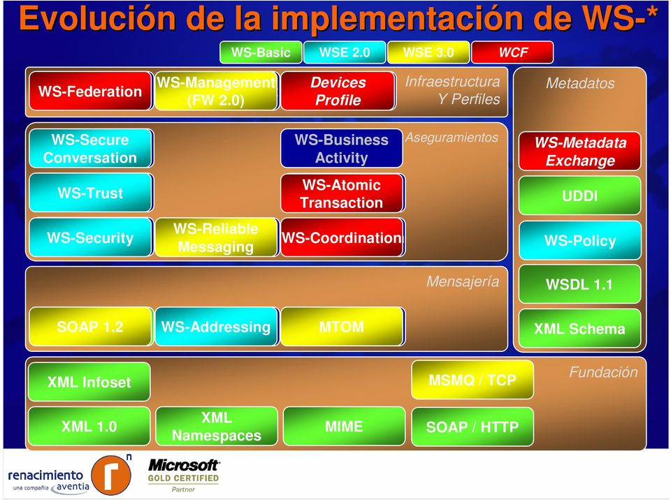 WS-Metadata Exchange WS-Trust WS-Atomic Transaction UDDI WS-Security WS-Reliable Messaging WS-Coordination WS-Policy