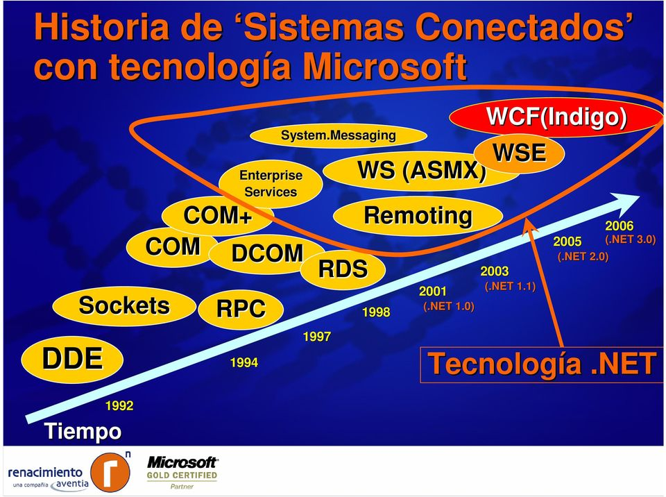 System.Messaging RDS 1997 WS (ASMX) Remoting 1998 2001 (.NET 1.