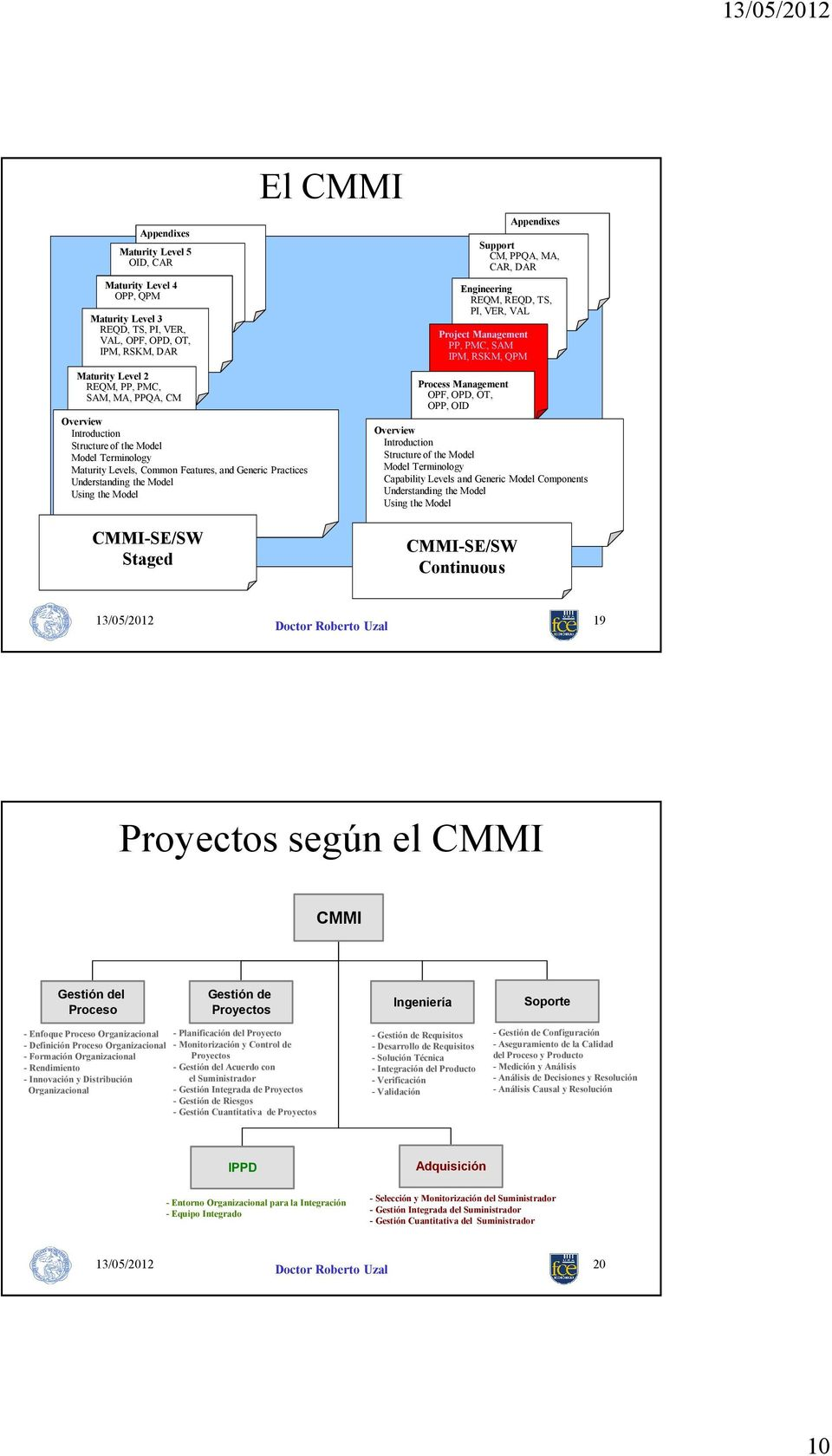 Project Management PP, PMC, SAM IPM, RSKM, QPM Process Management OPF, OPD, OT, OPP, OID Appendixes Support CM, PPQA, MA, CAR, DAR Overview Introduction Process Management Structure of PAs the Model