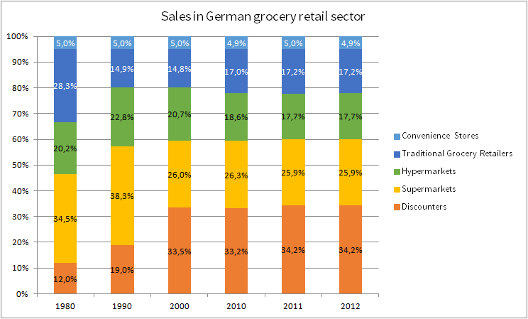 2. The German banana value chain exerts strong pressure on prices a) The German retail food sector: low prices and quality products Germany is by far the biggest market for food and beverages in the
