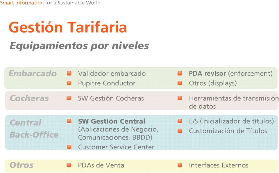 Comunicaciones, BBDD) Customer Service Center PDA revisor (enforcement) Otros (displays) Herramientas