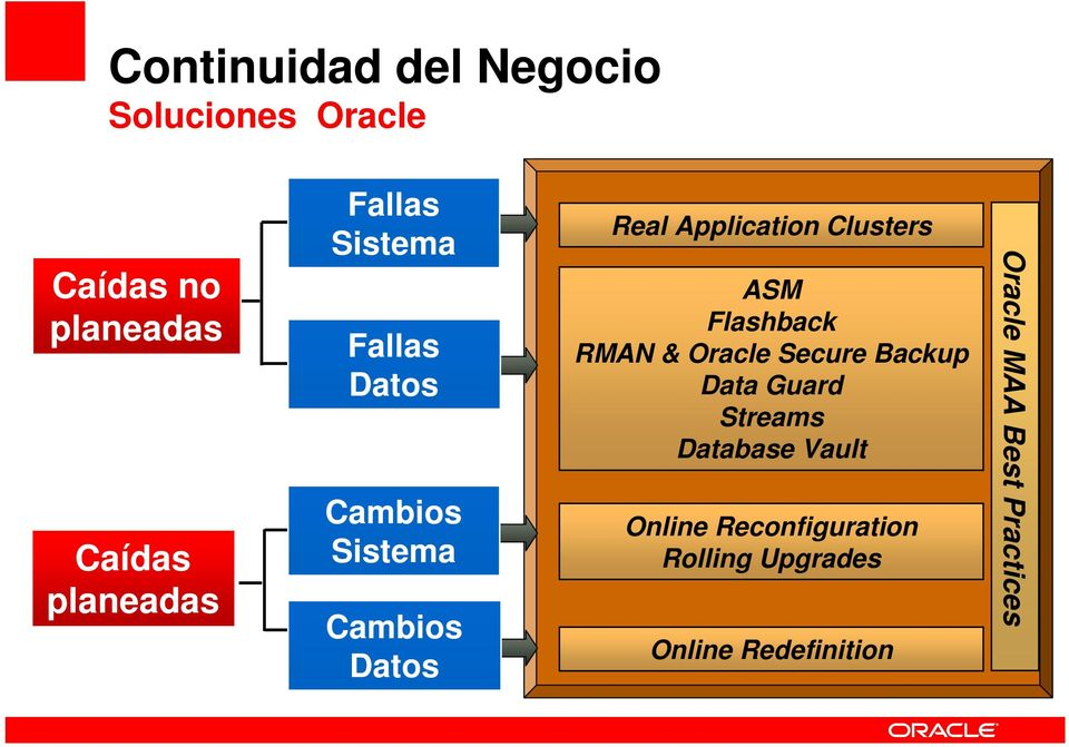 Clusters ASM Flashback RMAN & Oracle Secure Backup Data Guard Streams Database