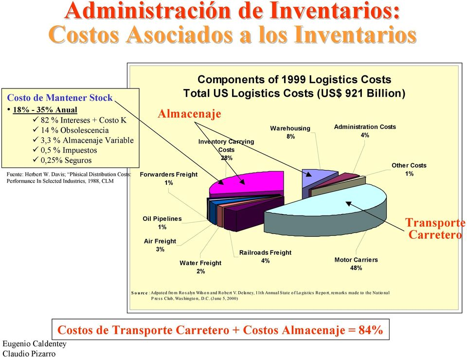 Inventory Carrying Costs 28% Warehousing 8% Administration Costs 4% Other Costs 1% Oil Pipelines 1% Air Freight 3% Water Freight 2% Railroads Freight 4% Motor Carriers 48% Transporte Carretero