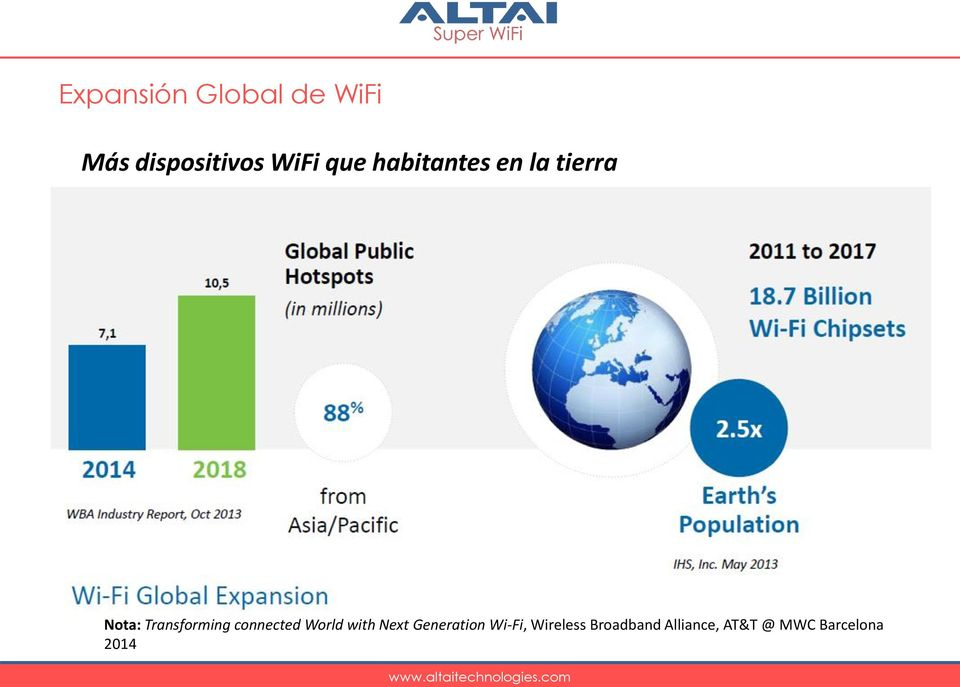 connected World with Next Generation Wi-Fi,