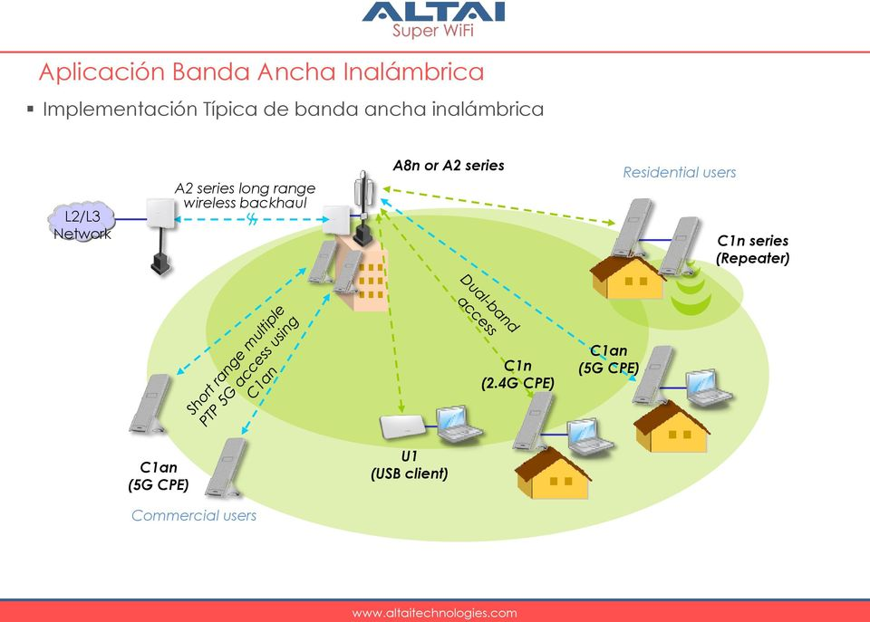 backhaul A8n or A2 series Residential users C1n series (Repeater)