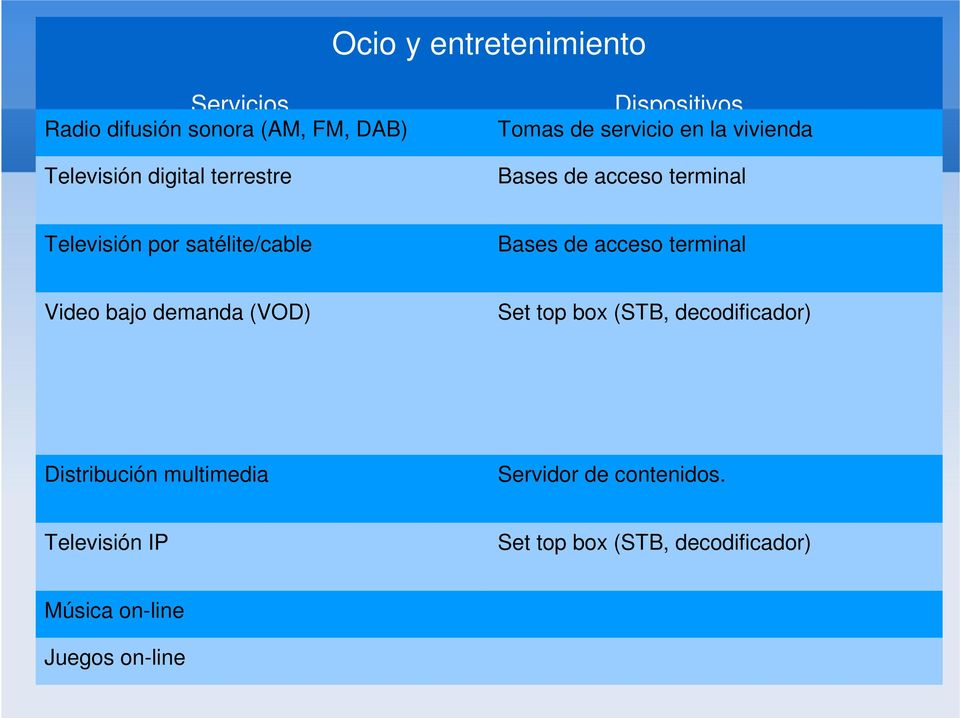 Bases de acceso terminal Video bajo demanda (VOD) Set top box (STB, decodificador) Distribución