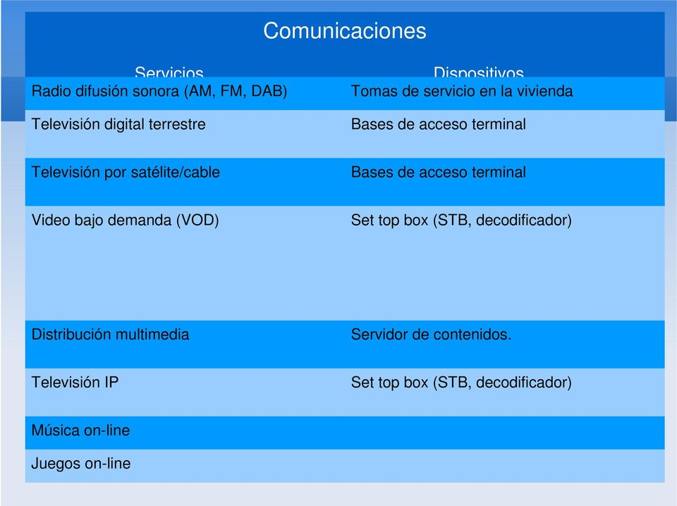 de acceso terminal Video bajo demanda (VOD) Set top box (STB, decodificador) Distribución