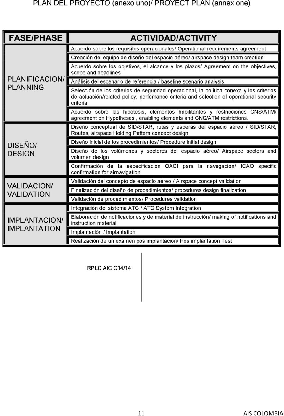 Agreement on the objectives, scope and deadlines Análisis del escenario de referencia / baseline scenario analysis Selección de los criterios de seguridad operacional, la política conexa y los