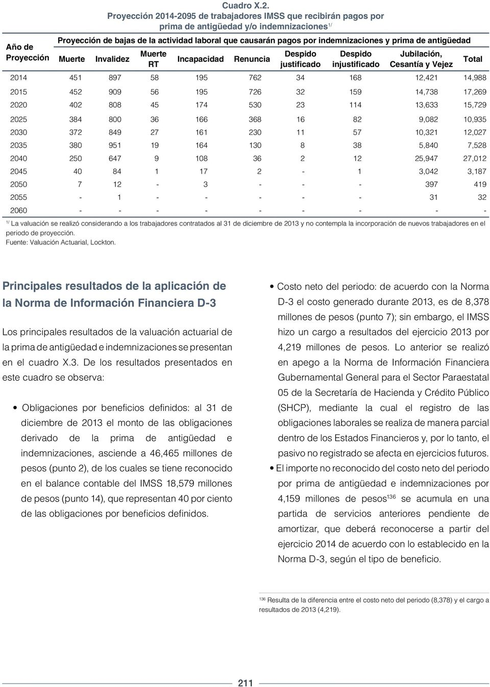 indemnizaciones y prima de antigüedad Muerte Invalidez Muerte RT Incapacidad Renuncia Despido justificado Despido injustificado Jubilación, Cesantía y Vejez Total 2014 451 897 58 195 762 34 168