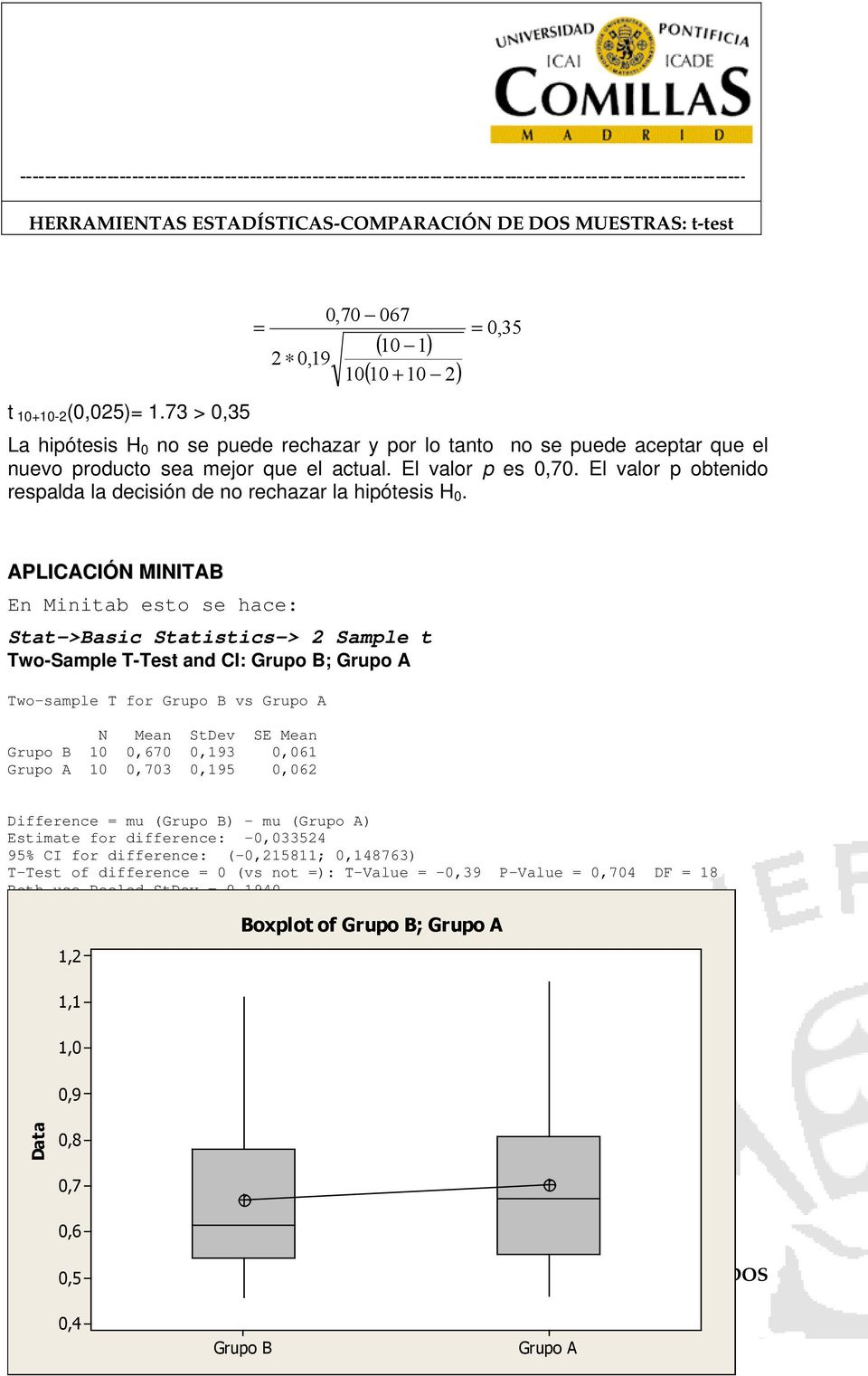 APLICACIÓN MINITAB En Minitab esto se hace: Stat->Basic Statistics-> Sample t Two-Sample T-Test and CI: Grupo B; Grupo A Two-sample T for Grupo B vs Grupo A N Mean StDev SE Mean Grupo B 0 0,670 0,93