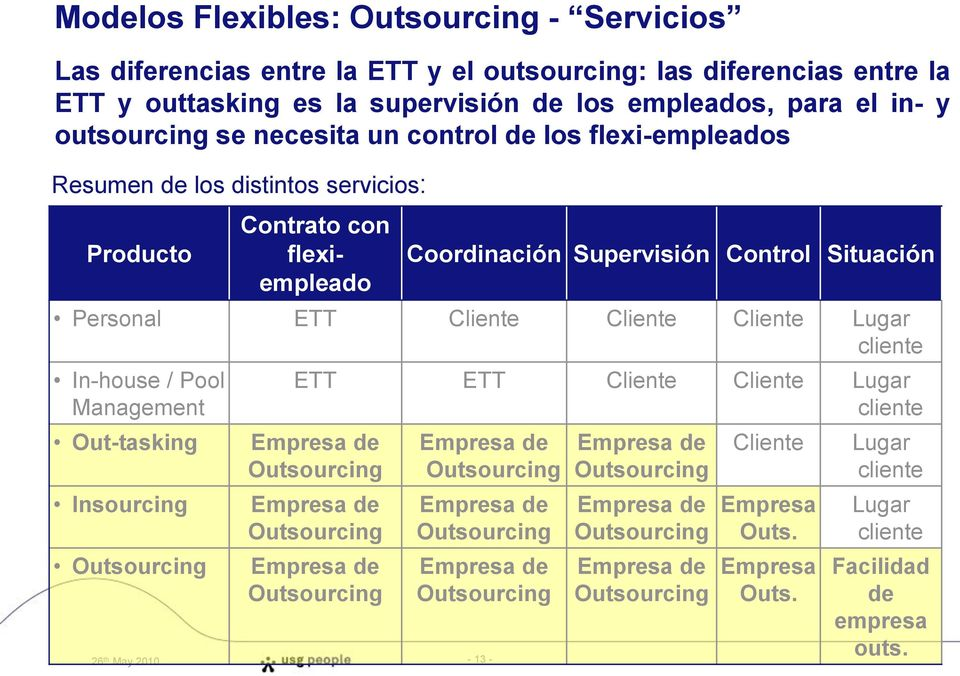 Lugar cliente In-house / Pool Management Out-tasking Insourcing Outsourcing ETT ETT Cliente Cliente Lugar cliente Empresa de Outsourcing Empresa de Outsourcing Empresa de Outsourcing Empresa de