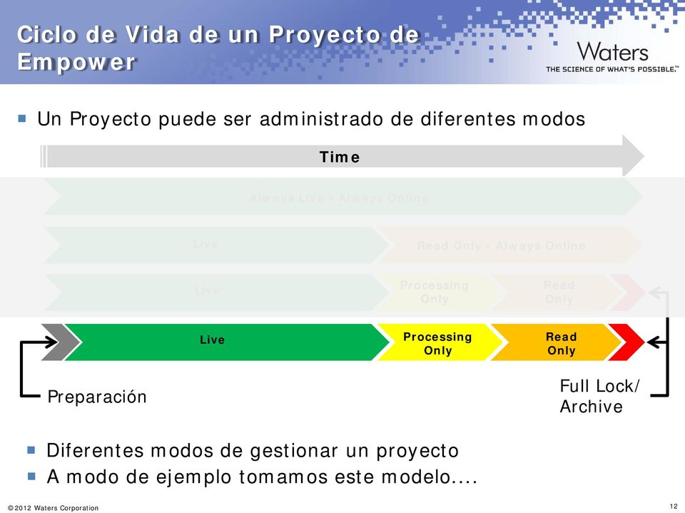 Read Only Live Processing Only Read Only Preparación Full Lock/ Archive Diferentes modos