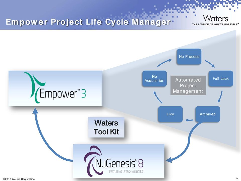 Project Management Full Lock Waters