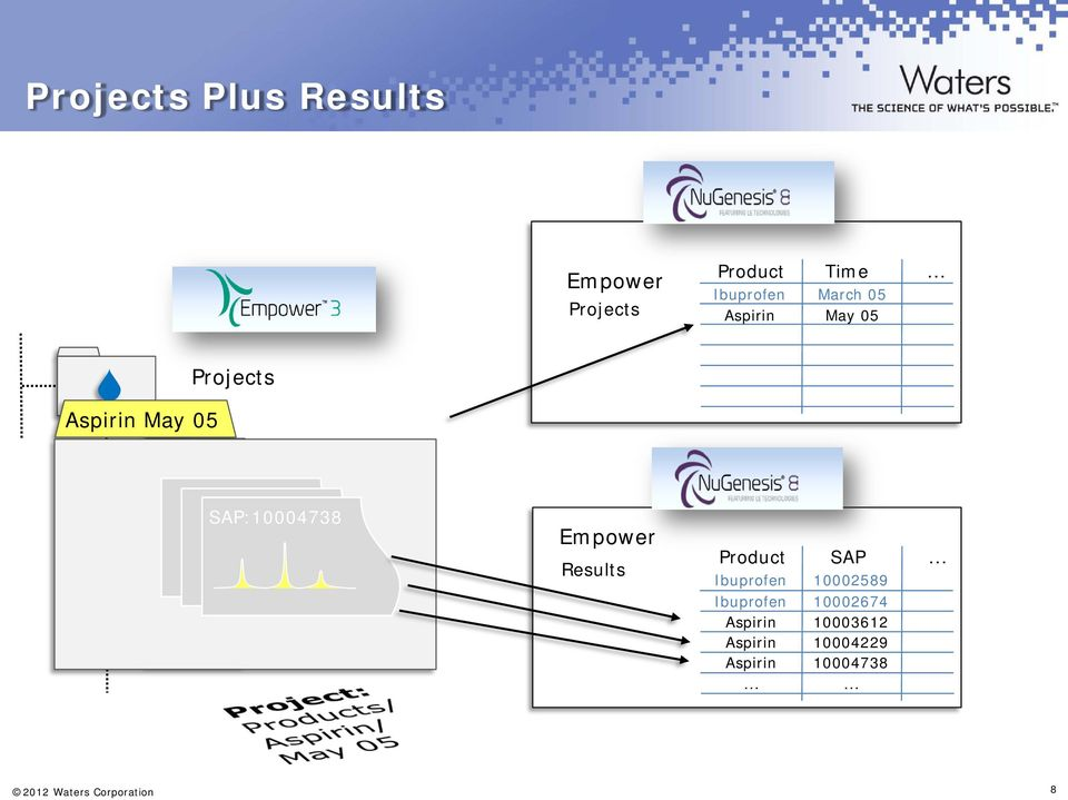 SAP:10004738 Empower Results Product SAP.