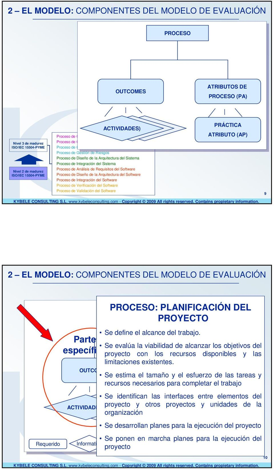 Análisis Análisis Requisitos l l Software Proceso Diseño Arquitectura l l Software Proceso Integración l l Software Proceso Verificación l l Software Proceso Validación l l Software PRÁCTICA ATRIBUTO