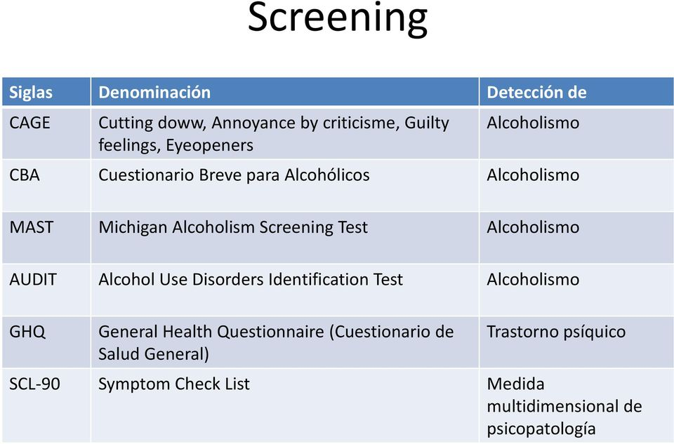 Test Alcoholismo AUDIT Alcohol Use Disorders Identification Test Alcoholismo GHQ General Health Questionnaire