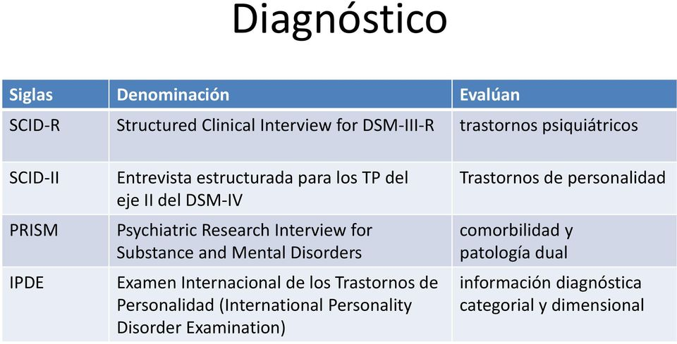 Substance and Mental Disorders Examen Internacional de los Trastornos de Personalidad (International Personality