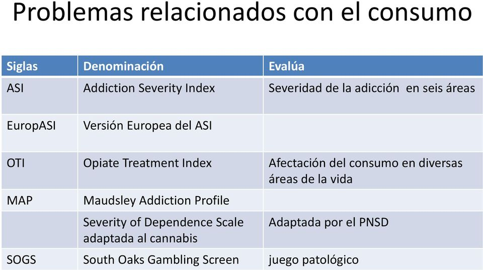 Afectación del consumo en diversas áreas de la vida MAP Maudsley Addiction Profile Severity of