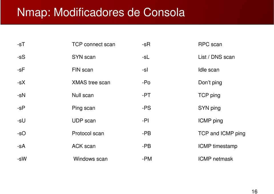 -PT TCP ping -sp Ping scan -PS SYN ping -su UDP scan -PI ICMP ping -so Protocol scan