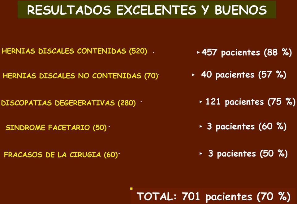 DISCOPATIAS DEGERERATIVAS (280) 121 pacientes (75 %) SINDROME FACETARIO (50)